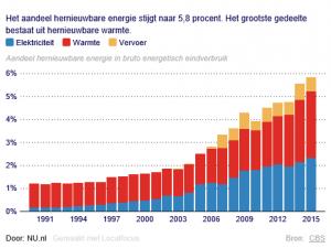 Toename duurzame energie